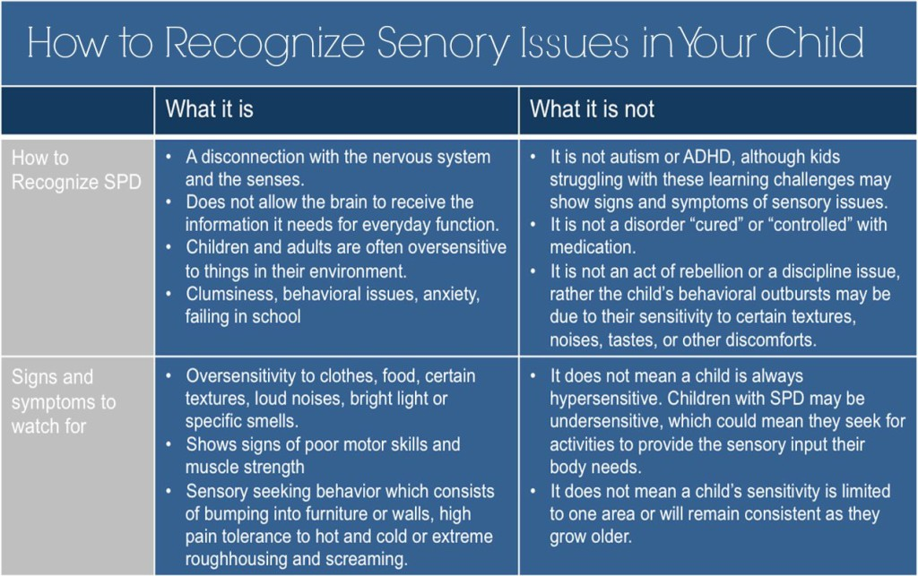 How to Recognize a Sensory Processing Disorder in Your Child | ilslearningcorner.com #sensoryprocessing #sensoryplay