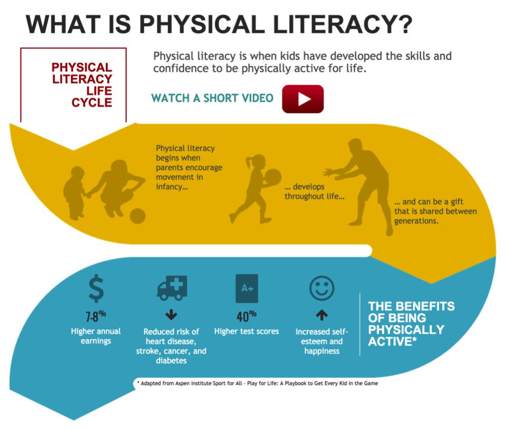 Physical literacy like you've never seen it before | ilslearningcorner.com